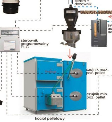 Podajniki pneumatyczne przemysłowe